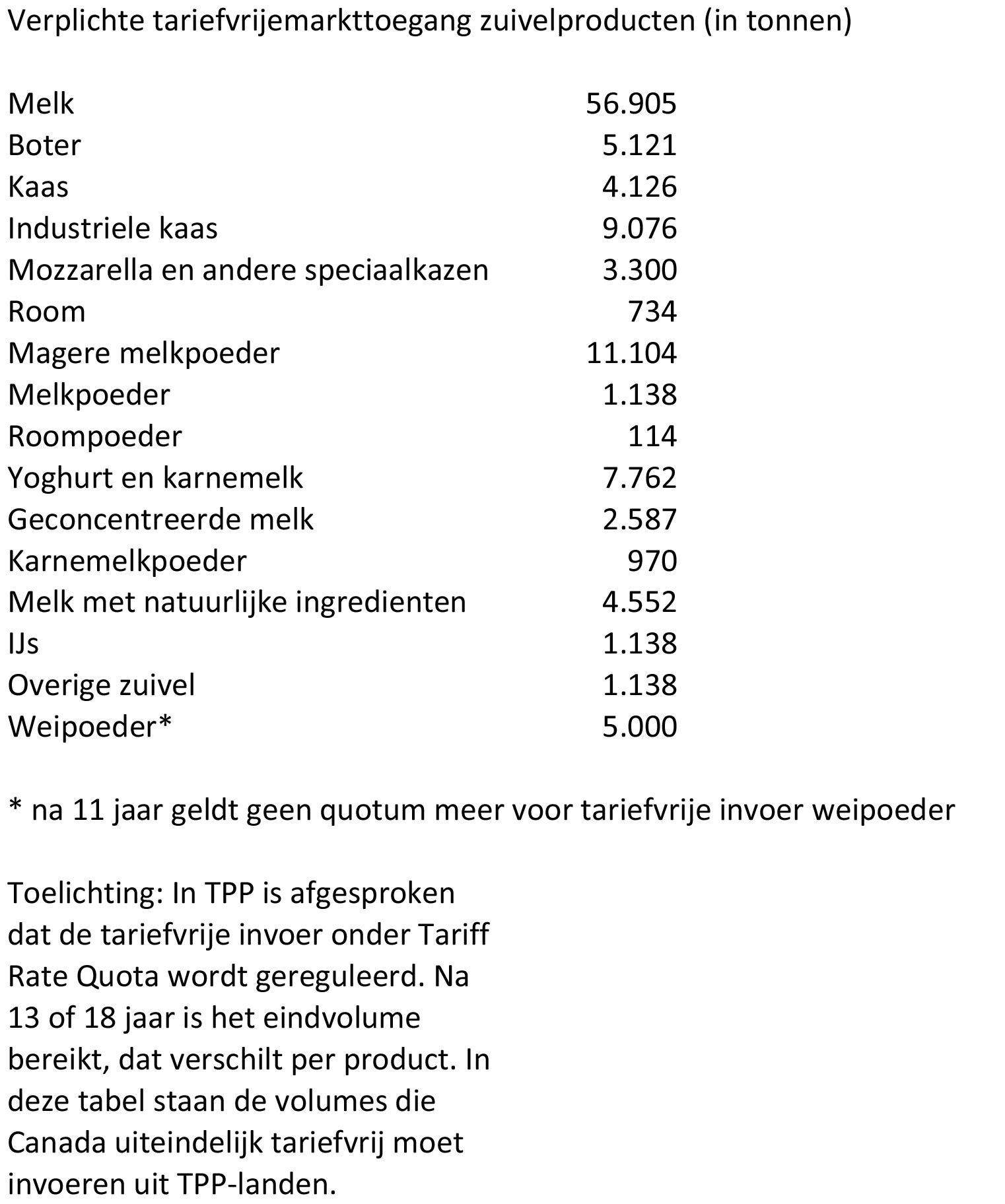 Tabel verplichte tariefvrije invoer